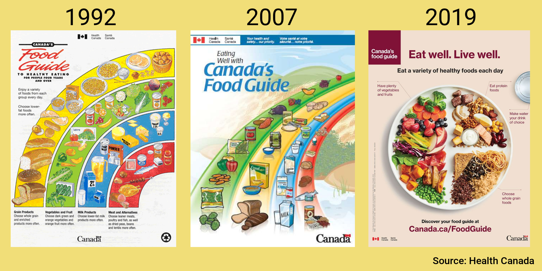 Canada Food Guide history